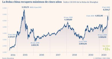 La Bolsa China abre la guerra financiera contra Wall Street