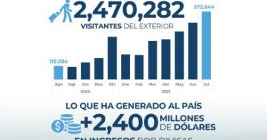 Fuerte repunte turístico de RD: 2.4 millones de visitantes hasta julio