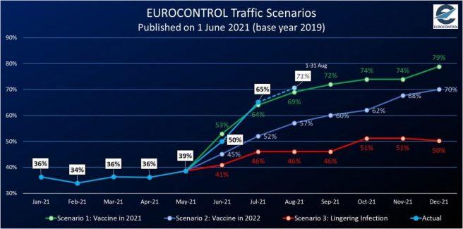 El tráfico aéreo europeo se recupera más rápido de lo previsto